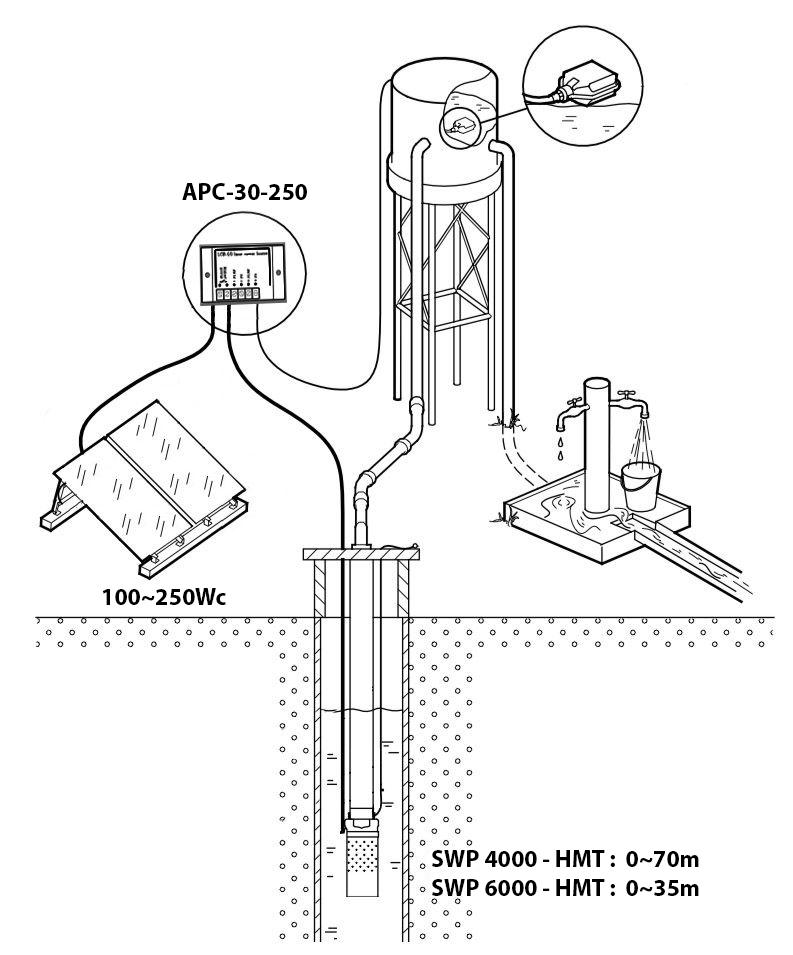 Submersible solar pump - SWP 4000 - SWP 6000